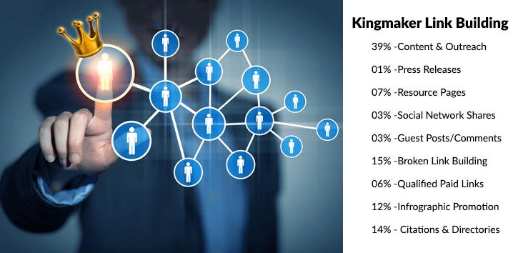 SEO Ranking | Link Building